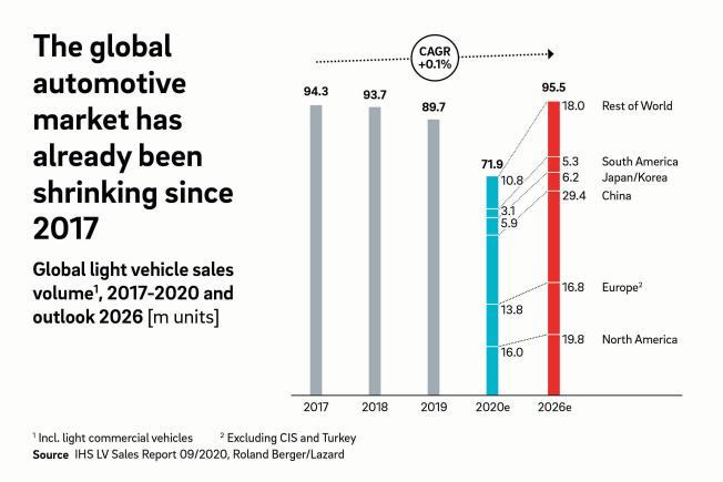 Pandemie verstärkt Abwärtsspirale bei Automobilzulieferern