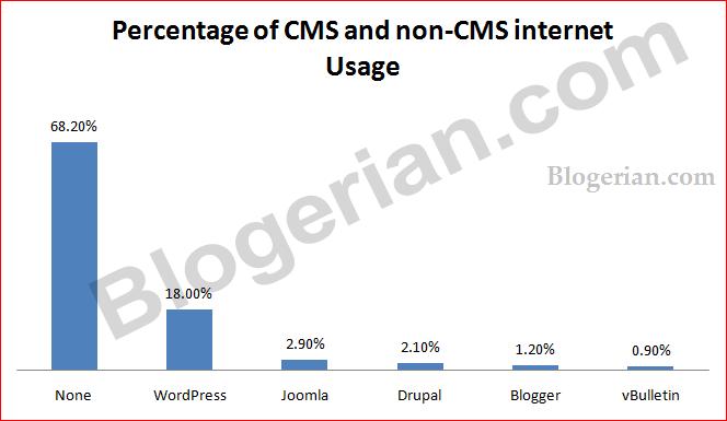 Percentage of CMS usage