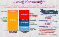 Coverage RM200,000 dengan caruman kurang RM50 sebulan