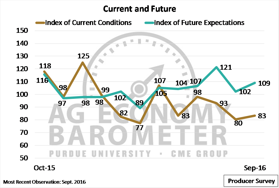 Ag Sentiment Moderates in September, Continues to Favor