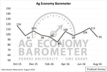 Figure 1. Purdue University/CME Group Ag Economy Barometer, October 2015-August 2016.
