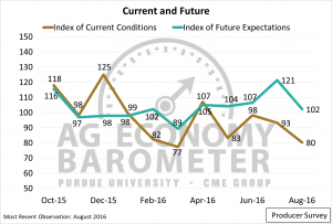 Low Commodity Prices Weigh on Producer SentimentPurdue