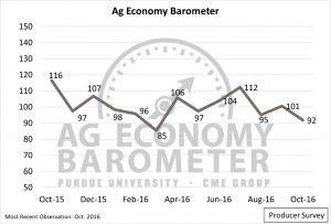 Barometer: Producer sentiment falls as future optimism