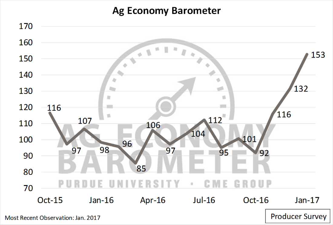 Ag Producers' Confidence Surges During JanuaryPurdue
