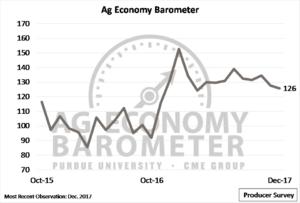 Weak future outlook drives producer sentiment lowerPurdue