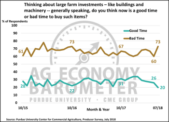 Figure 4. Large farm investments, is now a good time or a bad time to buy such items, October 2015-July 2018.