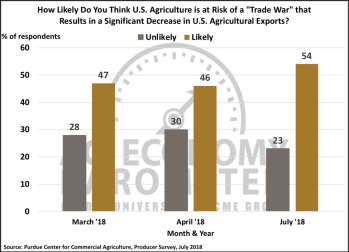 Figure 7. Do you think U.S. agriculture is at risk of a trade war that results in a significant decrease in U.S. agriculture exports?