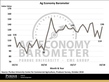 Figure 1. Purdue/CME Group Ag Economy Barometer, October 2015-October 2018.