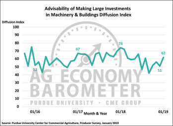 Figure 3. Large Farm Investment Index, October 2015-January 2019.