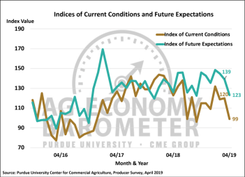 Figure 2. Indices of Current Conditions and Future Expectations, October 2015-April 2019.
