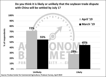 Figure 4. Do you think it likely or unlikely that the soybean trade dispute with China will be settled by July 1?, March and April 2019.
