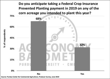 Figure 3. Percentage of Corn/Soybean Farmers that Anticipate Taking a Prevented Planting Payment on Corn in 2019, June 2019.