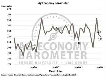 Figure 1. Purdue/CME Group Ag Economy Barometer, October 2015-September 2019.