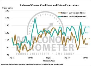 Figure 2. Indices of Current Conditions and Future Expectations, October 2015-October 2019.