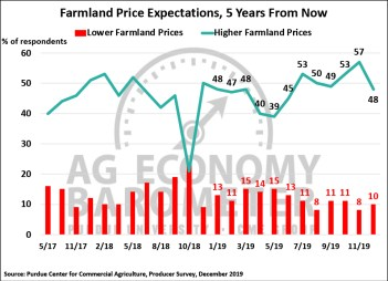 Figure 4. Farmland Price Expectations, 5-Years from Now, May 2017-December 2019.