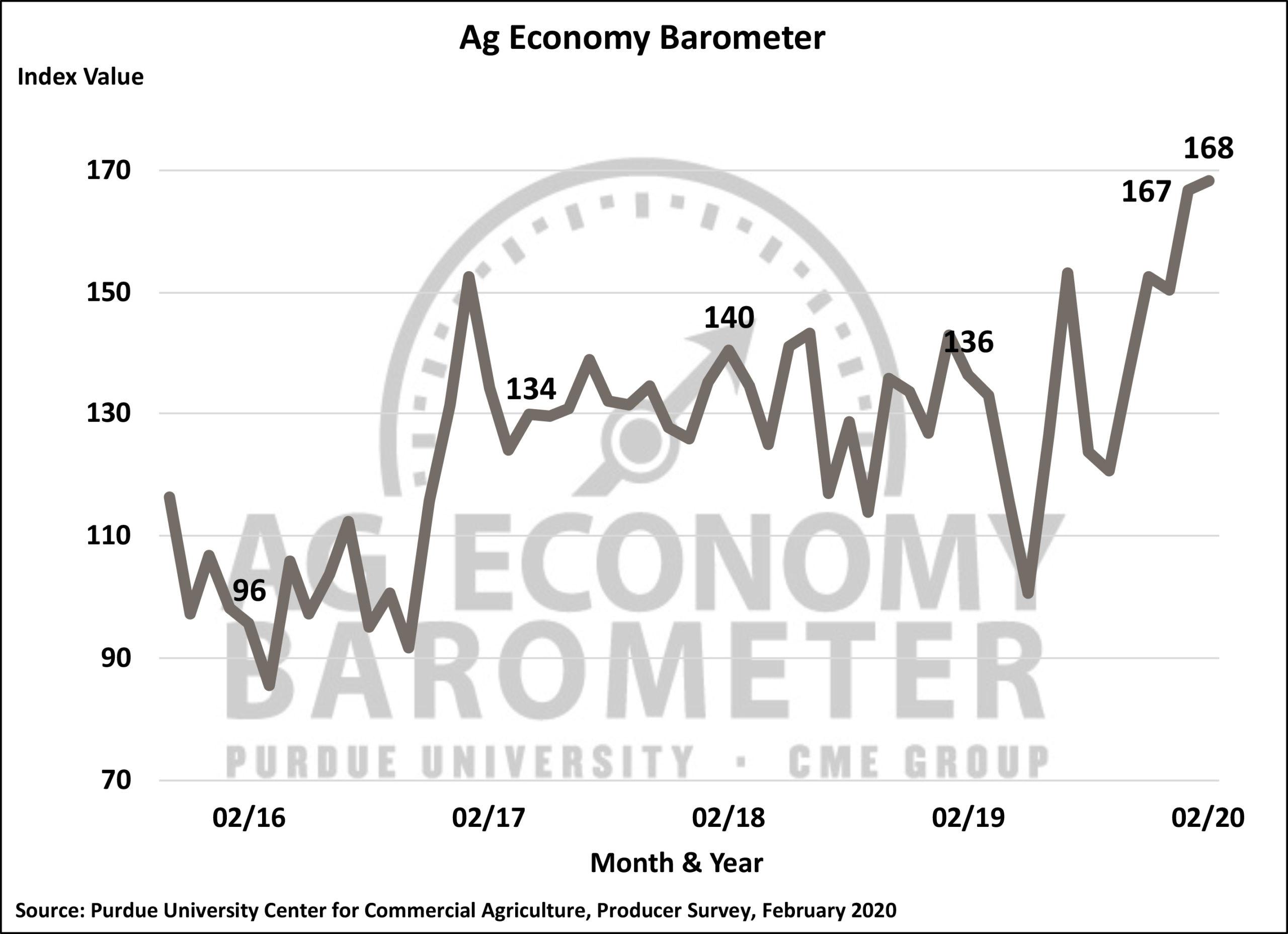 Charts Ag Economy BarometerPurdue University Ag Economy