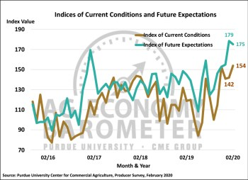 Figure 2. Indices of Current Conditions and Future Expectations, October 2015-February 2020.