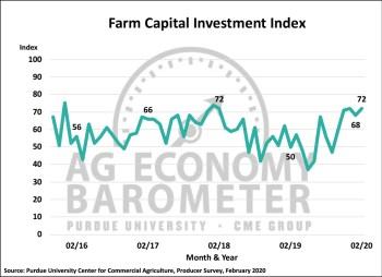 Figure 4. Farm Capital Investment Index, October 2015-February 2020.