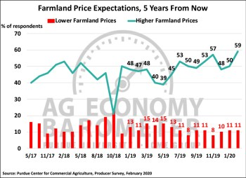 Figure 5. Farmland Price Expectations, 5-Years from Now, May 2017-February 2020.