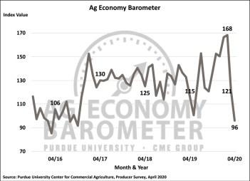 Figure 1. Purdue/CME Group Ag Economy Barometer, October 2015-April 2020.