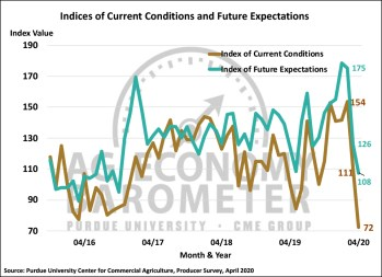 Figure 2. Indices of Current Conditions and Future Expectations, October 2015-April 2020.