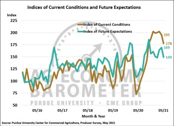 Figure 2. Indices of Current Conditions and Future Expectations, October 2015-May 2021.