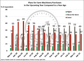 Figure 4. Plans for Farm Machinery Purchase in the Upcoming Year Compared to a Year Ago, March 2020-April 2021.
