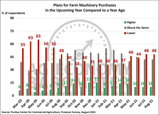 Figure 4. Plans for Farm Machinery Purchase in the Upcoming Year Compared to a Year Ago, March 2020-August 2021.