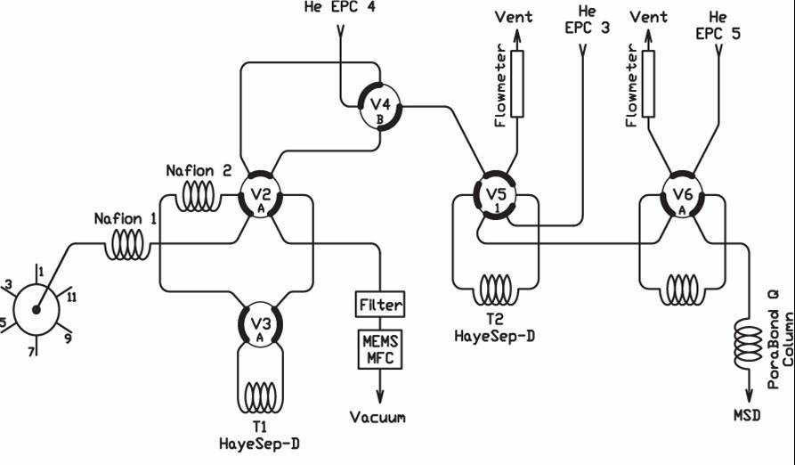 MEDUSA Gas Chromatography with Mass Spectrometry (Medusa