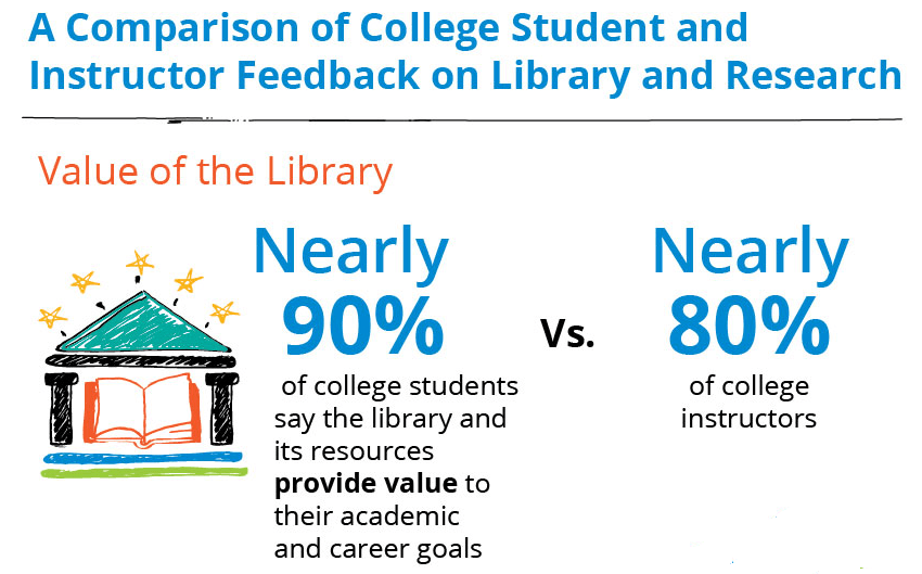 Comparing College Student and Instructor Perceptions on Libraries and Research