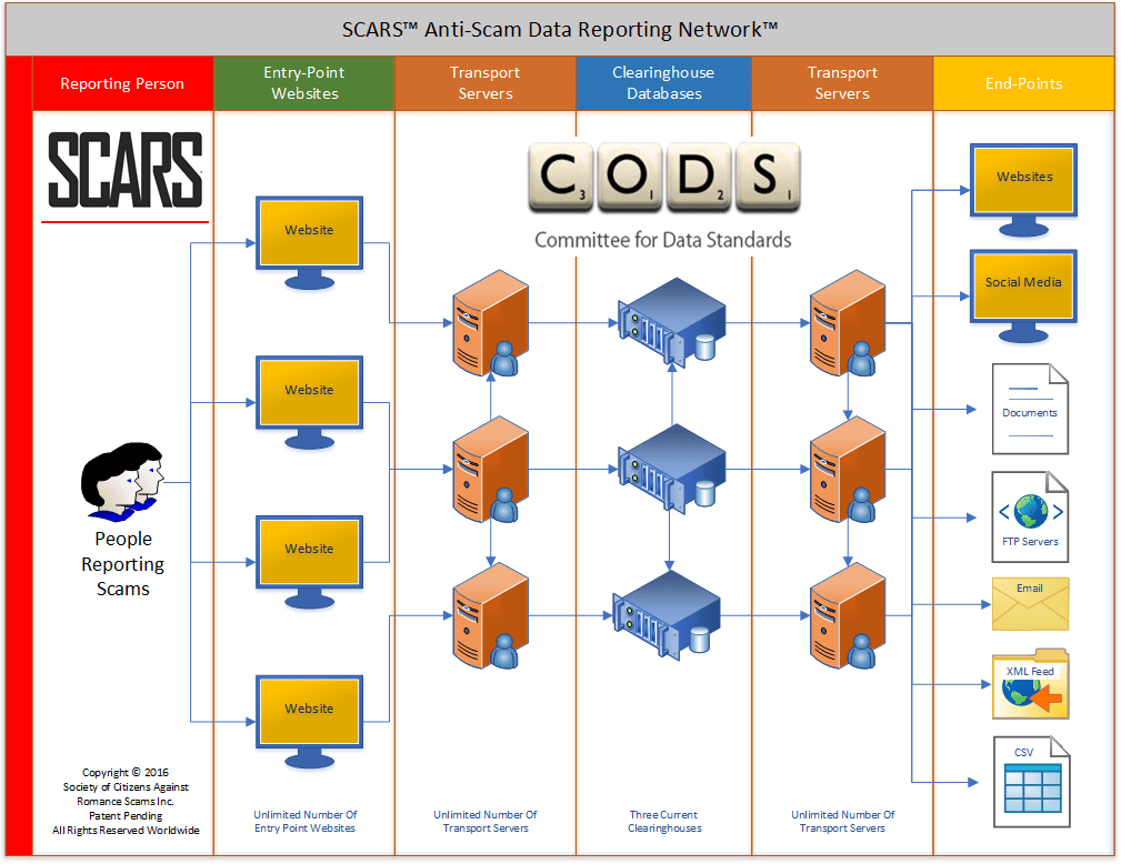 SCARS Anti-Scam Data Reporting Network Diagram