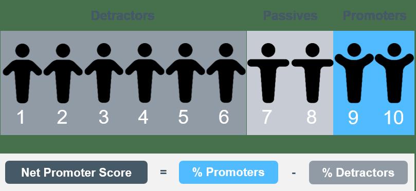 Net Promoter Score (NPS) - ag analytics