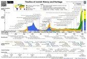 jewish-history-timeline