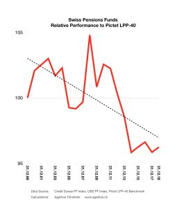 Swiss Pension Funds Relative Performance to Benchmark Pictet LPP40