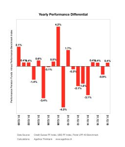 Swiss Pension Fund Performance Differential to Benchmark (Pictet LPP40)