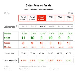 Swiss Pension Funds Benchmark Dependence