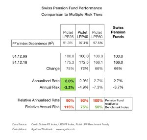 Swiss Pension Fund Risk Tiers