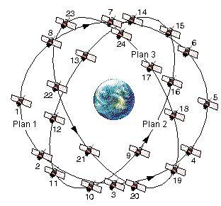 Glonass vs GPS vs Beidou: Complete Guide to Navigation