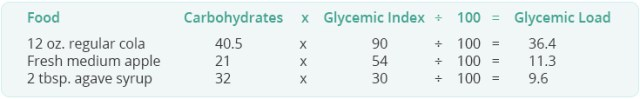 glycemic load table