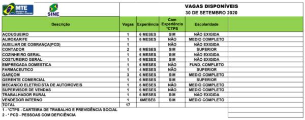 30-09-20-tabela-vagas-sine