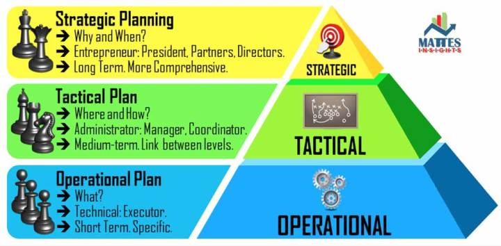 Serious games levels of risk management: strategic, tactical and operational planning.