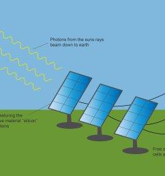 sun energy diagram schematic wiring diagrams sun energy molecule landowner meeting leasing your land for solar [ 5333 x 3329 Pixel ]