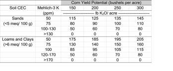 Table 2. Corn potassium recommendations based on soil test K.