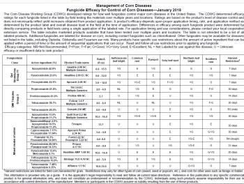 Corn Fungicide Table