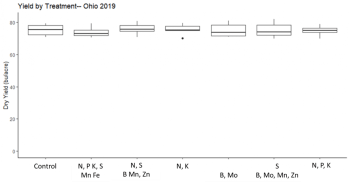 Figure 2. Soybean grain yield for the untreated control (no foliar fertilizer application) and foliar fertilizer products. Differences in yield were not statistically significant.