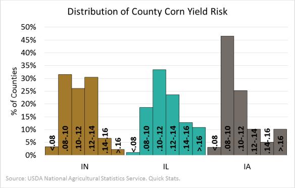 Corn Yield Risks. 2