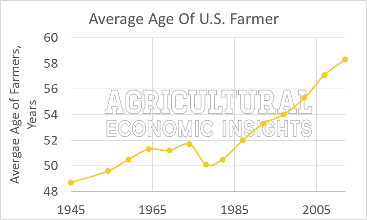 Average Age of U.S. farmer, 1945 -2012, USDA Census of Agriculture. Aging American Farmer
