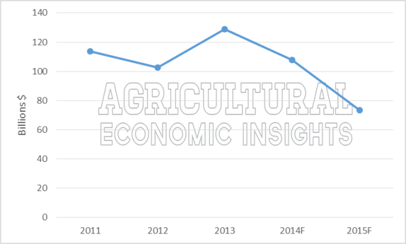 Net farm income. ag trends. www.ageconomists.com