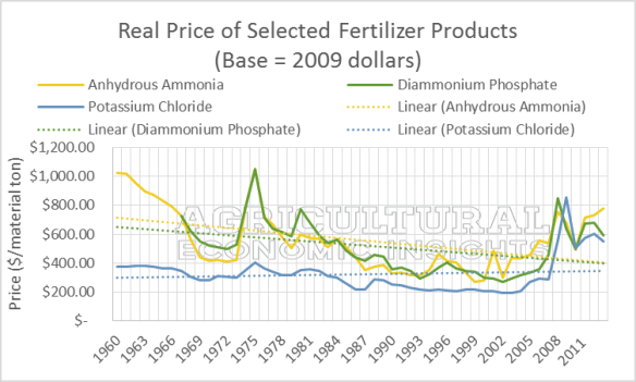 Real Fertilizer Prices. USDA