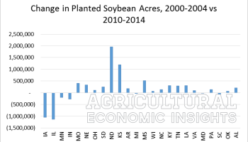 How U.S. Soybean Acres Shifted